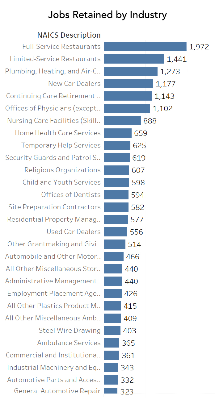 Graph showing jobs retained by industry